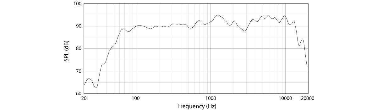 Tần số đáp ứng trên loa siêu trầm Karaoke JBL Pasion 12SP