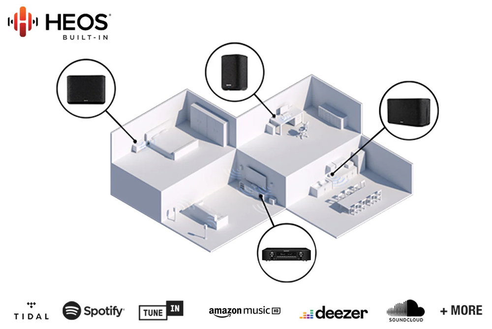 Amply SR6015 tích hợp HEOS cho phép truyền phát âm thanh đến nhiều phòng khác nhau