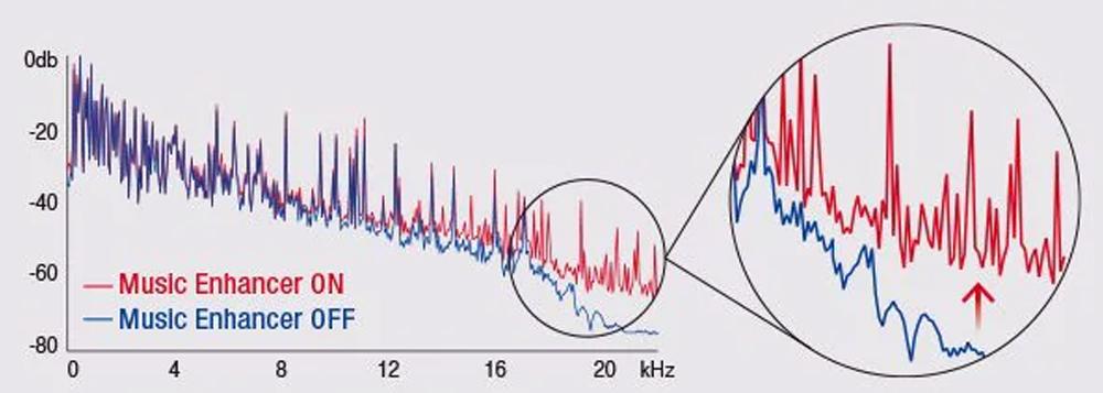 Trải nghiệm âm thanh nguyên vẹn như bản gốc với công nghệ giải nén từ amply RX V6A